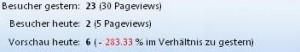 Anzahl von blogtraffic vom 7.6.